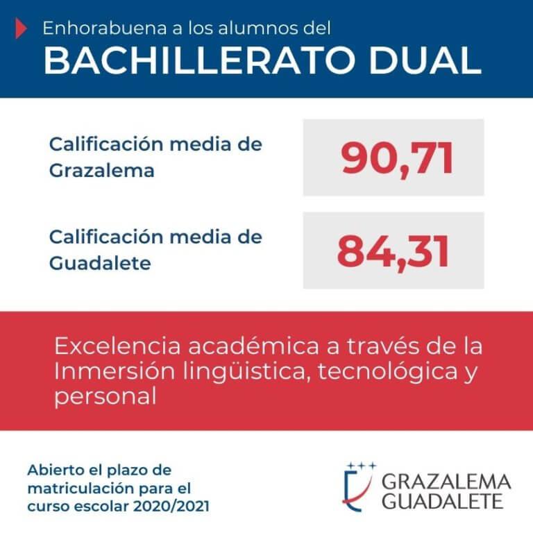 Notas del Bachillerato Dual en Grazalema-Guadalete