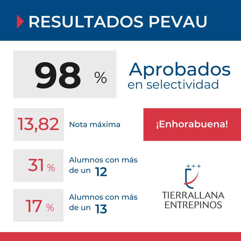 Excelentes Resultados Selectividad PEvAU Tierrallana-Entrepinos